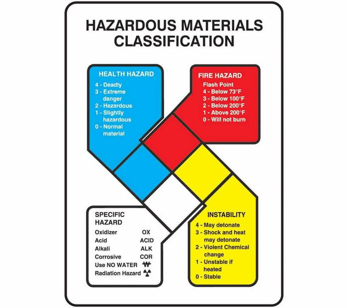 Nfpa Hazardous Materials Classification Sign Only 14 X 10