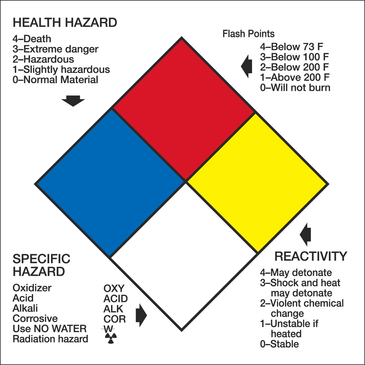 Chemical Hazard Warning Signs and Labels - NFPA Diamond | Seton